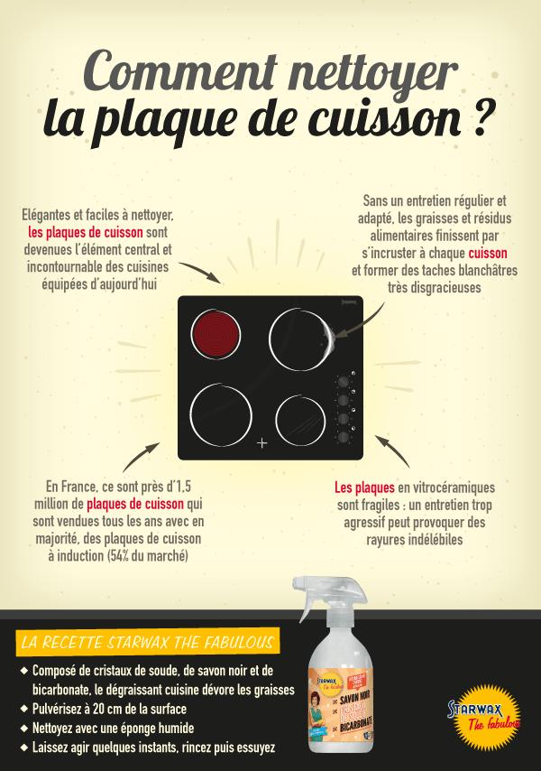 Infographie : comment nettoyer une plaque de cuisson ?