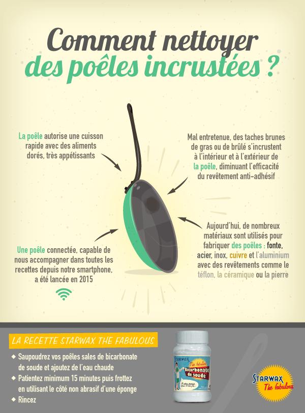 Infographie : Comment nettoyer des poêles incrustées ?