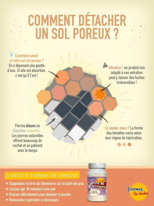 Infographie : Comment détacher un sol poreux ?