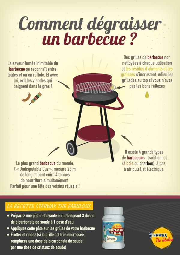 Infographie : comment dégraisser un barbecue ?