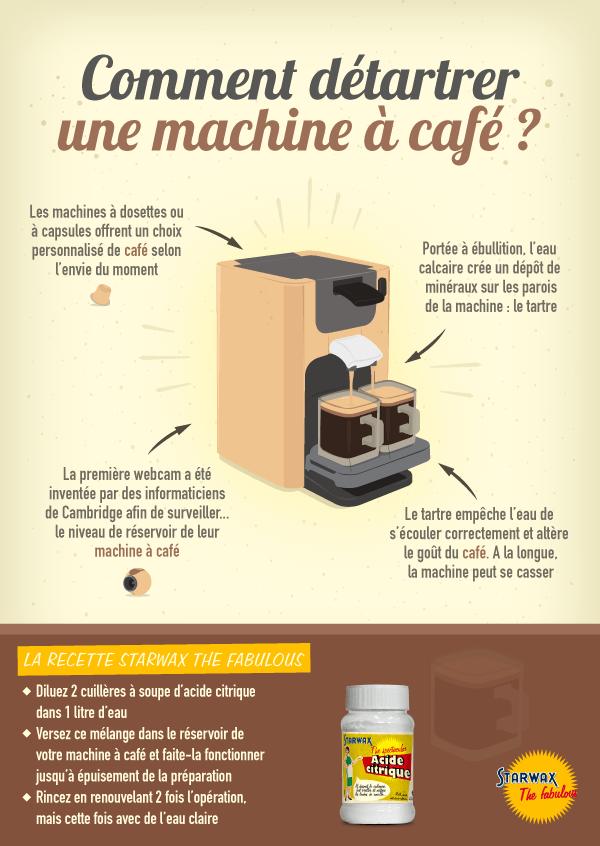 Infographie : comment détartrer une machine à café