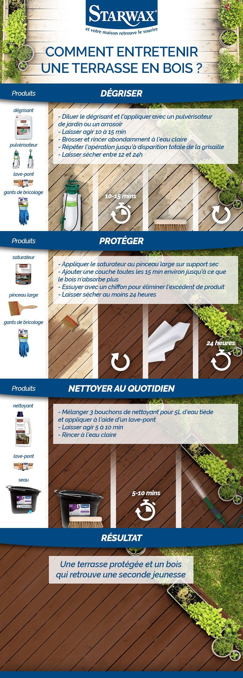 Infographie : Comment dégriser, protéger et entretenir au quotidien la terrasse en bois ?